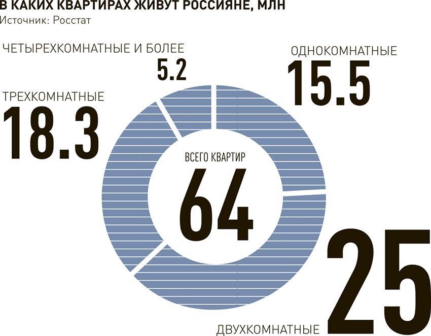 Путин подписал закон о бессрочной приватизации жилья